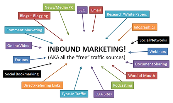 inbound-marketing-2